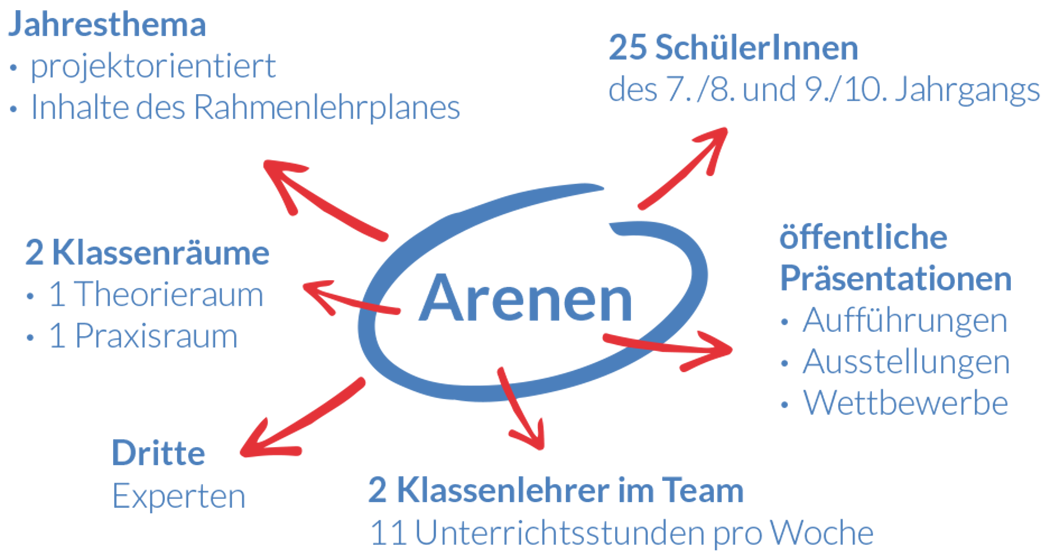 FFS-Formel-Arena